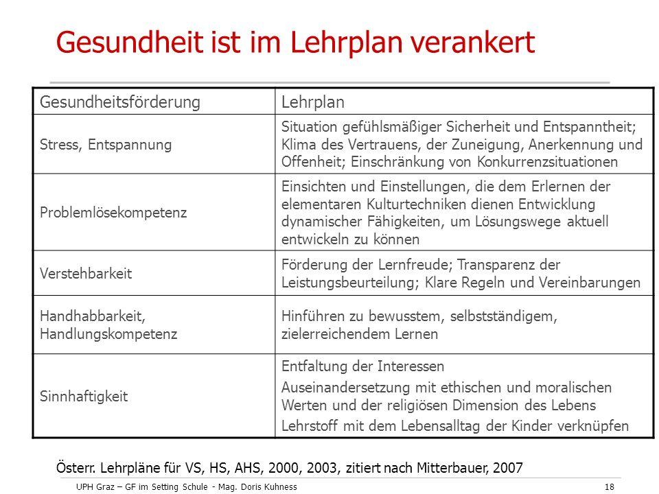 UPH Graz – GF im Setting Schule - Mag. Doris Kuhness18 Gesundheit ist im Lehrplan verankert GesundheitsförderungLehrplan Stress, Entspannung Situation