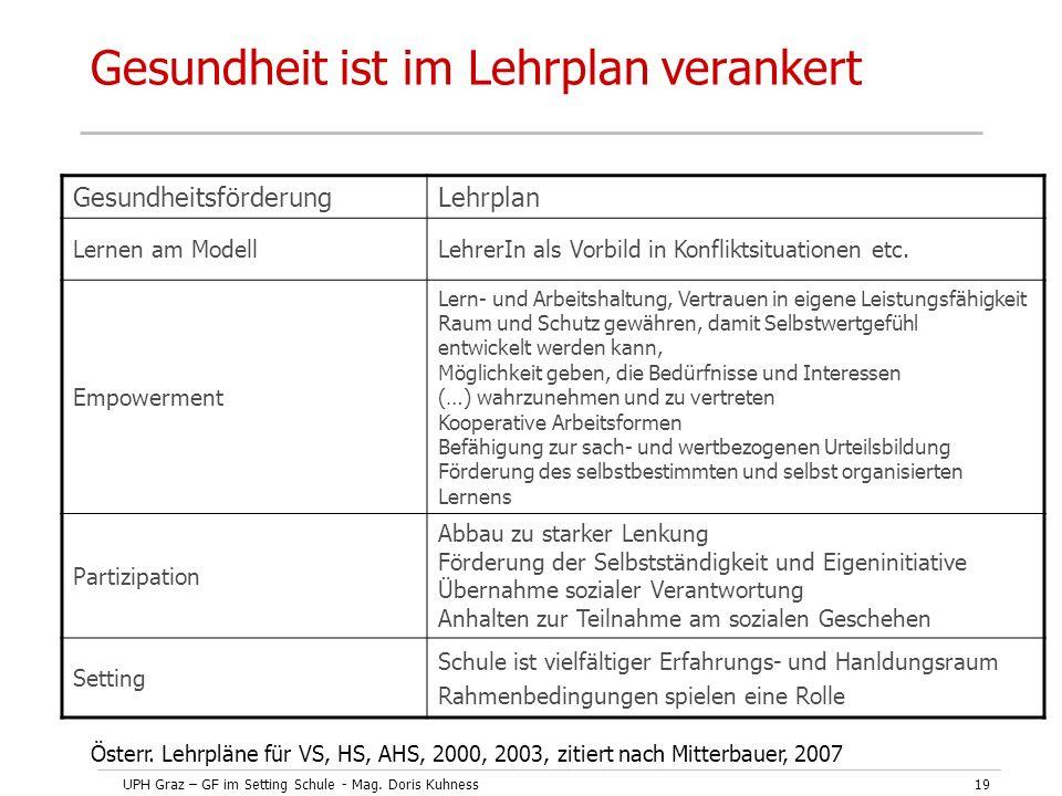 UPH Graz – GF im Setting Schule - Mag. Doris Kuhness19 Gesundheit ist im Lehrplan verankert GesundheitsförderungLehrplan Lernen am ModellLehrerIn als