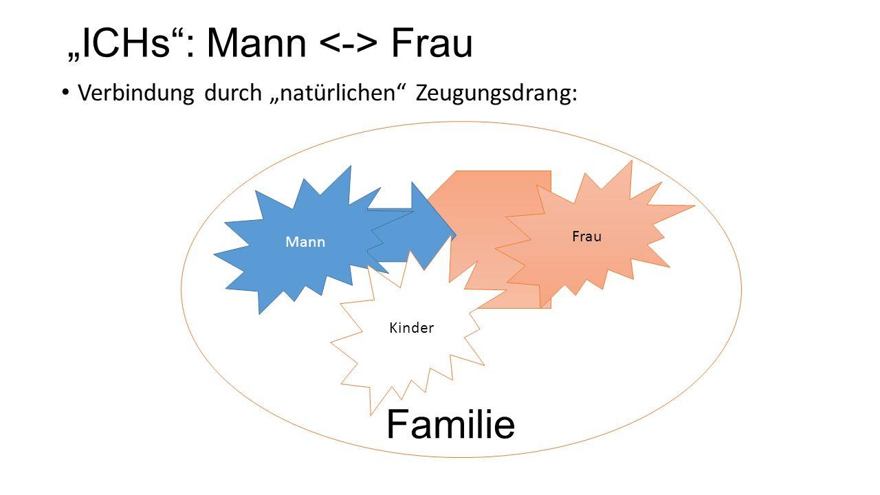 """""""ICHs : Mann Frau Mann Frau Kinder Verbindung durch """"natürlichen Zeugungsdrang: Familie"""