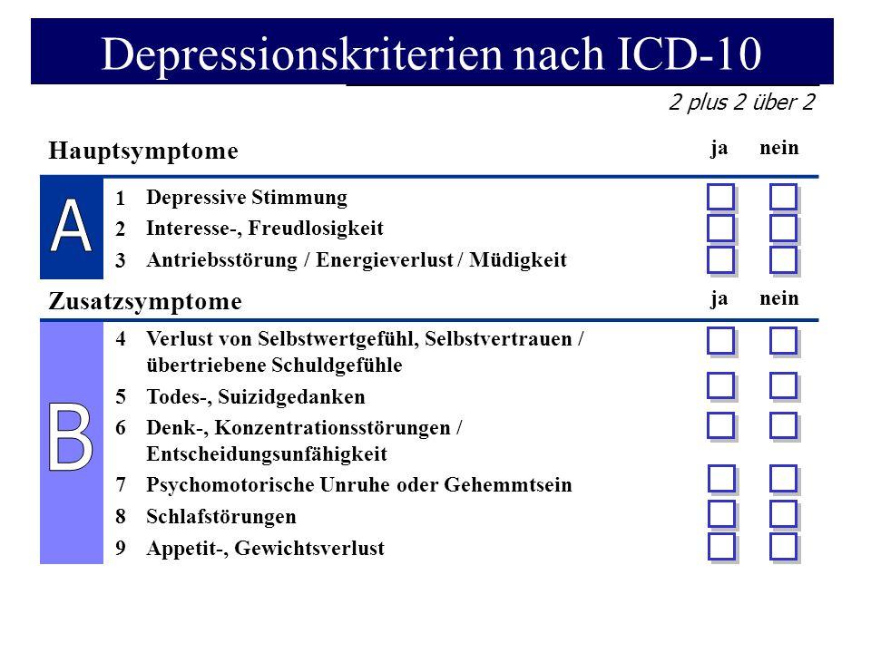 2 plus 2 über 2 Hauptsymptome janein 123123 Depressive Stimmung Interesse-, Freudlosigkeit Antriebsstörung / Energieverlust / Müdigkeit Zusatzsymptome