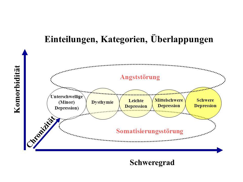 Klassifikation und Pathophysiologie Depression Körperliche Symptome bei depressiven Störungen Kopfschmerzen, Schwindel Rückenschmerzen v.