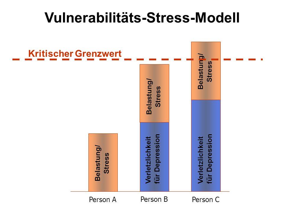 Belastung/ Stress Belastung/ Stress Verletzlichkeit für Depression Belastung/ Stress Verletzlichkeit für Depression Kritischer Grenzwert Person A Pers