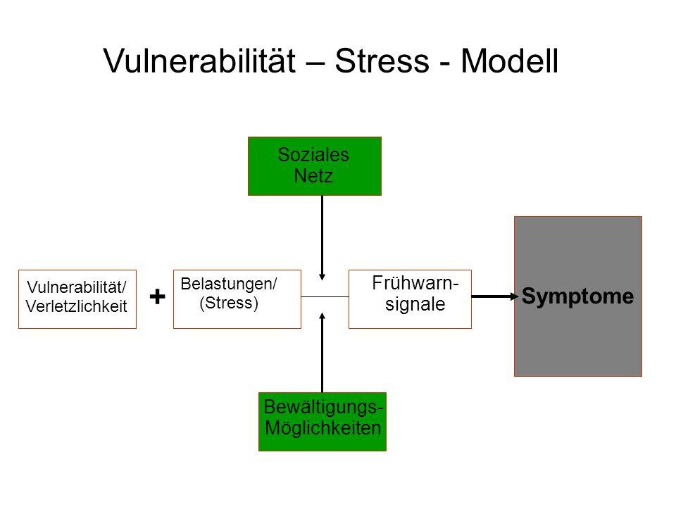 Vulnerabilität/ Verletzlichkeit + Frühwarn- signale Belastungen/ (Stress) Soziales Netz Bewältigungs- Möglichkeiten Symptome Vulnerabilität – Stress -