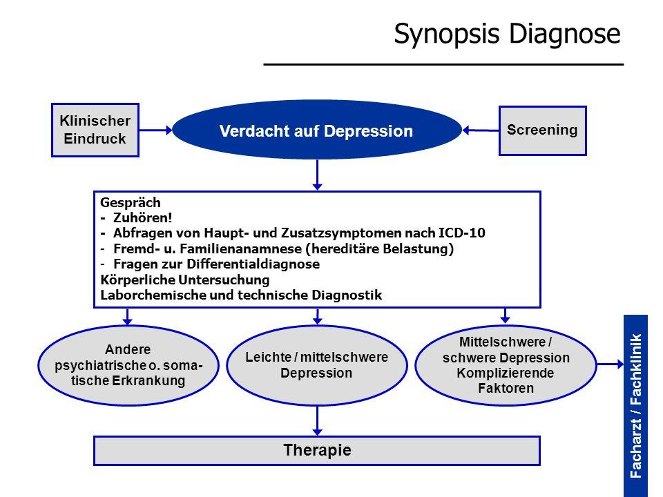 Synopsis Diagnose Verdacht auf Depression Screening Klinischer Eindruck Gespräch -Zuhören! -Abfragen von Haupt- und Zusatzsymptomen nach ICD-10 -Fremd