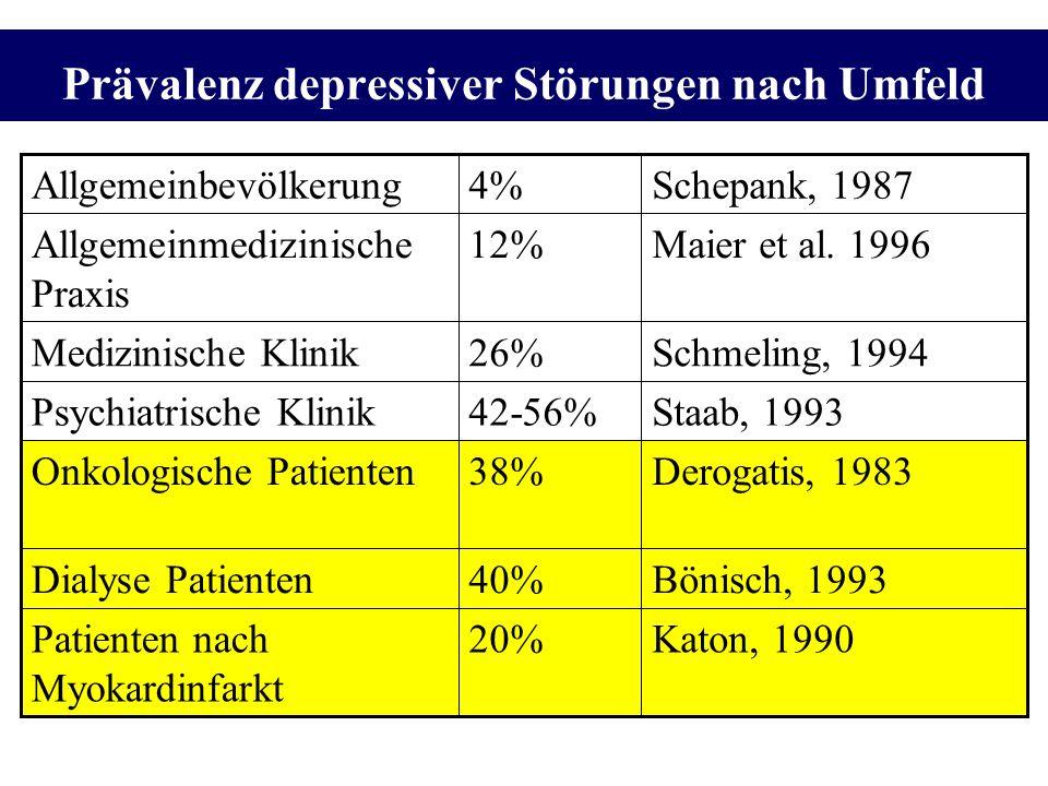 Prävalenz depressiver Störungen nach Umfeld Katon, 199020%Patienten nach Myokardinfarkt Bönisch, 199340%Dialyse Patienten Derogatis, 198338%Onkologisc
