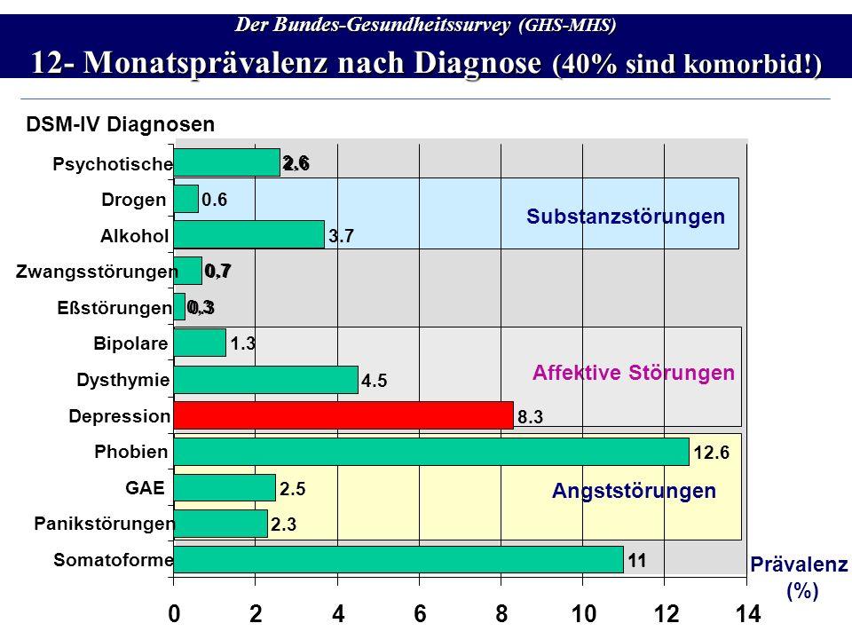 Der Bundes-Gesundheitssurvey (GHS-MHS) 12- Monatsprävalenz nach Diagnose (40% sind komorbid!) Prävalenz (%) DSM-IV Diagnosen Substanzstörungen Affekti