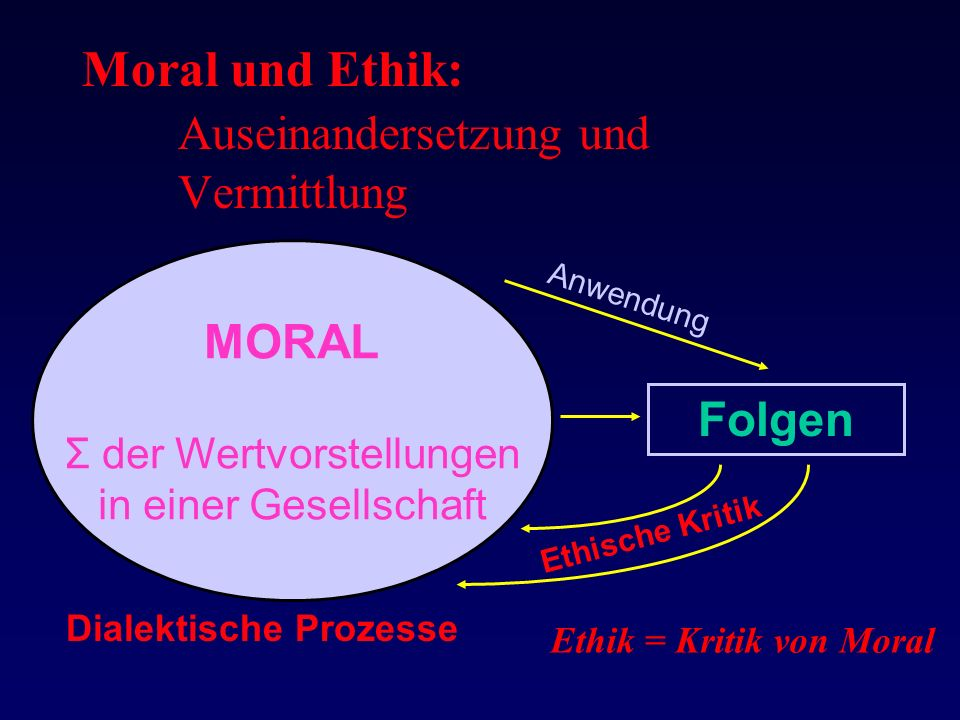 Moral und Ethik: Auseinandersetzung und Vermittlung Dialektische Prozesse MORAL Σ der Wertvorstellungen in einer Gesellschaft Folgen Anwendung Ethische Kritik Ethik = Kritik von Moral