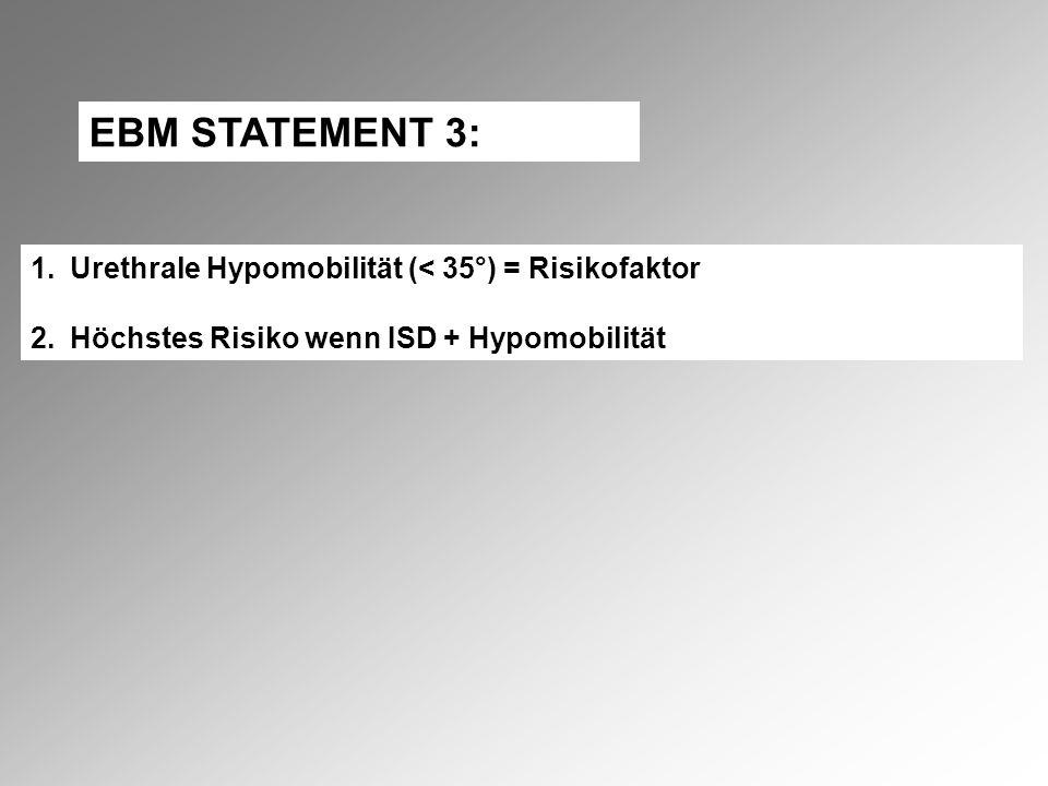 EBM STATEMENT 3: 1.Urethrale Hypomobilität (< 35°) = Risikofaktor 2.Höchstes Risiko wenn ISD + Hypomobilität