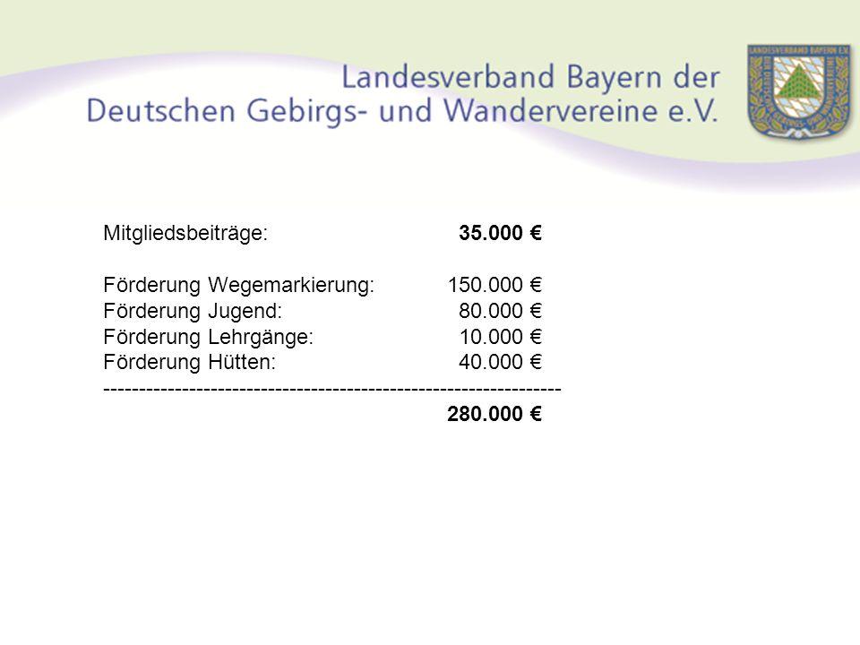 Mitgliedsbeiträge: 35.000 € Förderung Wegemarkierung: 150.000 € Förderung Jugend: 80.000 € Förderung Lehrgänge: 10.000 € Förderung Hütten: 40.000 € --
