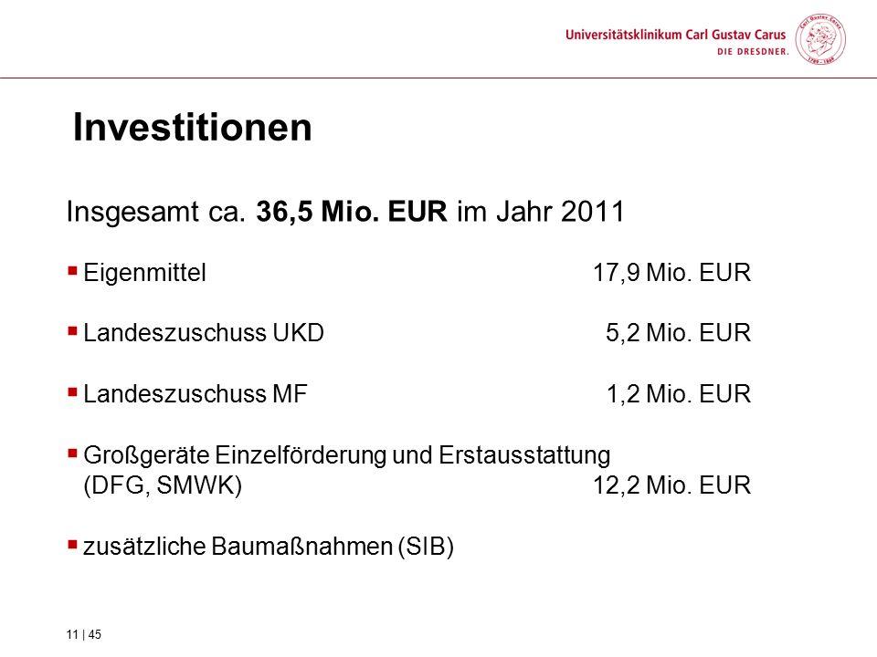 Investitionen Insgesamt ca. 36,5 Mio. EUR im Jahr 2011  Eigenmittel 17,9 Mio. EUR  Landeszuschuss UKD 5,2 Mio. EUR  Landeszuschuss MF 1,2 Mio. EUR