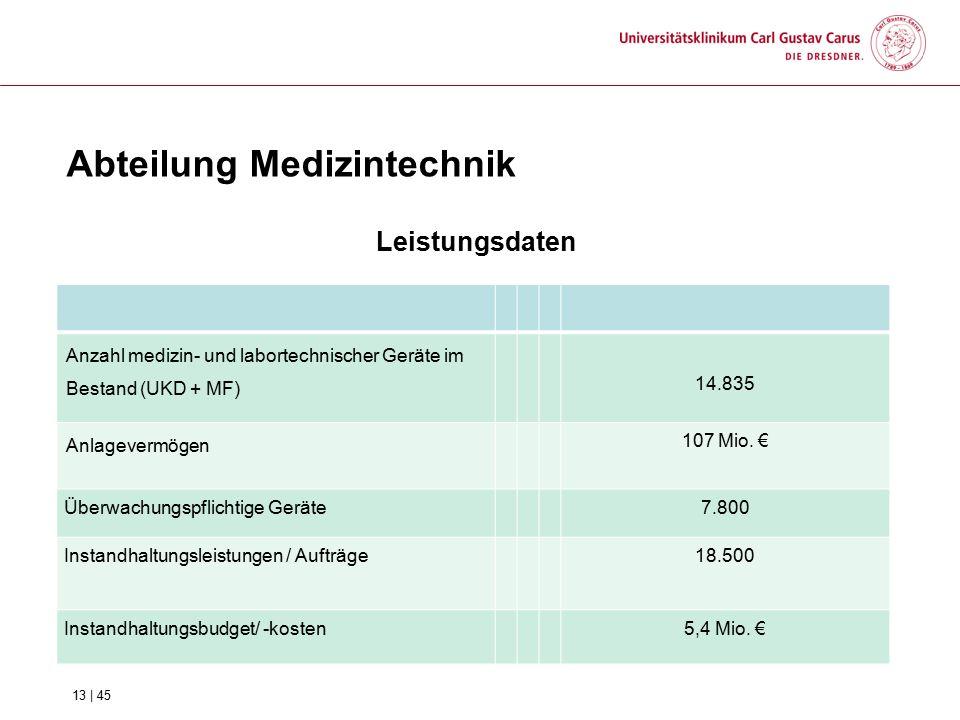 Abteilung Medizintechnik Leistungsdaten Anzahl medizin- und labortechnischer Geräte im Bestand (UKD + MF) 14.835 Anlagevermögen 107 Mio. € Überwachung