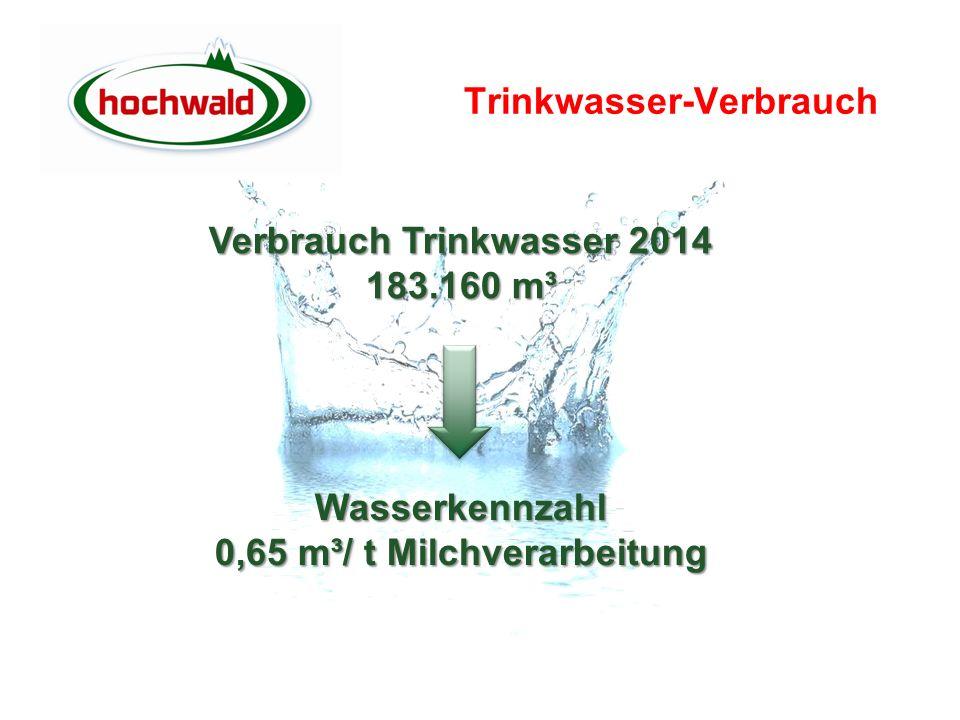 Trinkwasser-Verbrauch Wasserkennzahl 0,65 m³/ t Milchverarbeitung Wasserkennzahl Verbrauch Trinkwasser 2014 183.160 m³