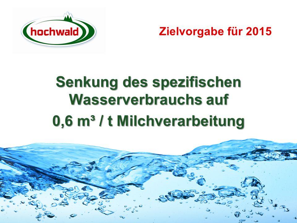 Zielvorgabe für 2015 Senkung des spezifischen Wasserverbrauchs auf 0,6 m³ / t Milchverarbeitung