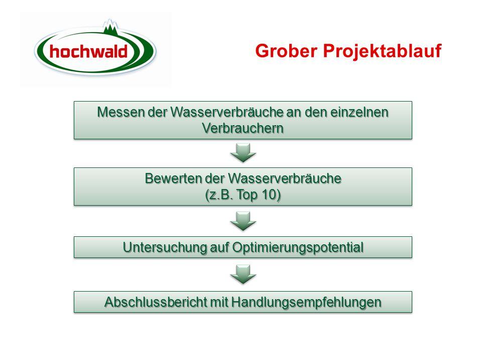 Grober Projektablauf Messen der Wasserverbräuche an den einzelnen Verbrauchern Bewerten der Wasserverbräuche (z.B.