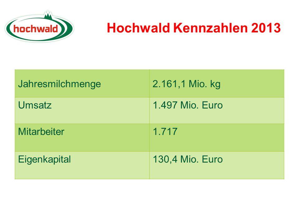 Milchverarbeitung (Mio. kg)