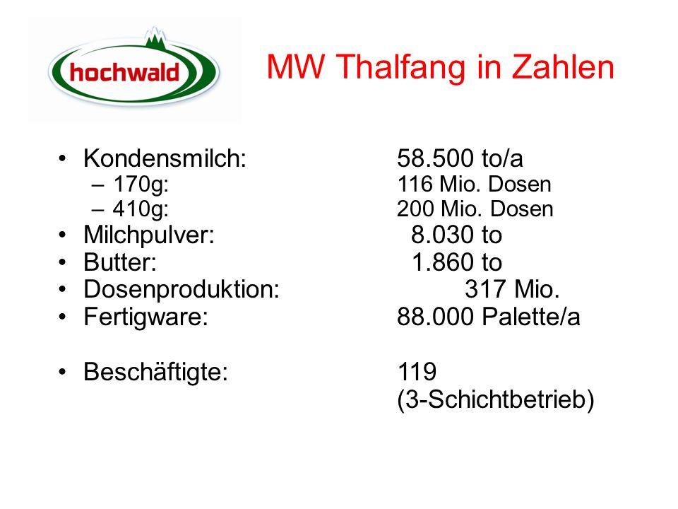 Milchwerk Milchannahme : –1.000.000 l Rohmilch/Tag Eindampfung: –40 to Rohmilch/h  20 to Kondensmilch/h