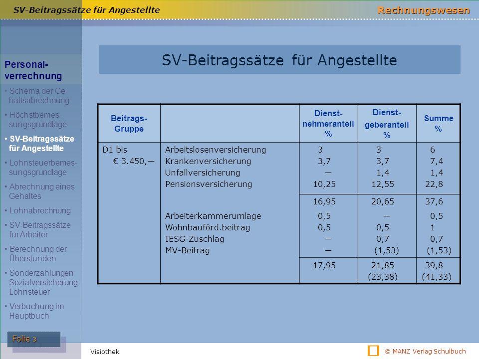 © MANZ Verlag Schulbuch Rechnungswesen Folie 3 Visiothek SV-Beitragssätze für Angestellte Beitrags- Gruppe Dienst- nehmeranteil % Dienst- geberanteil