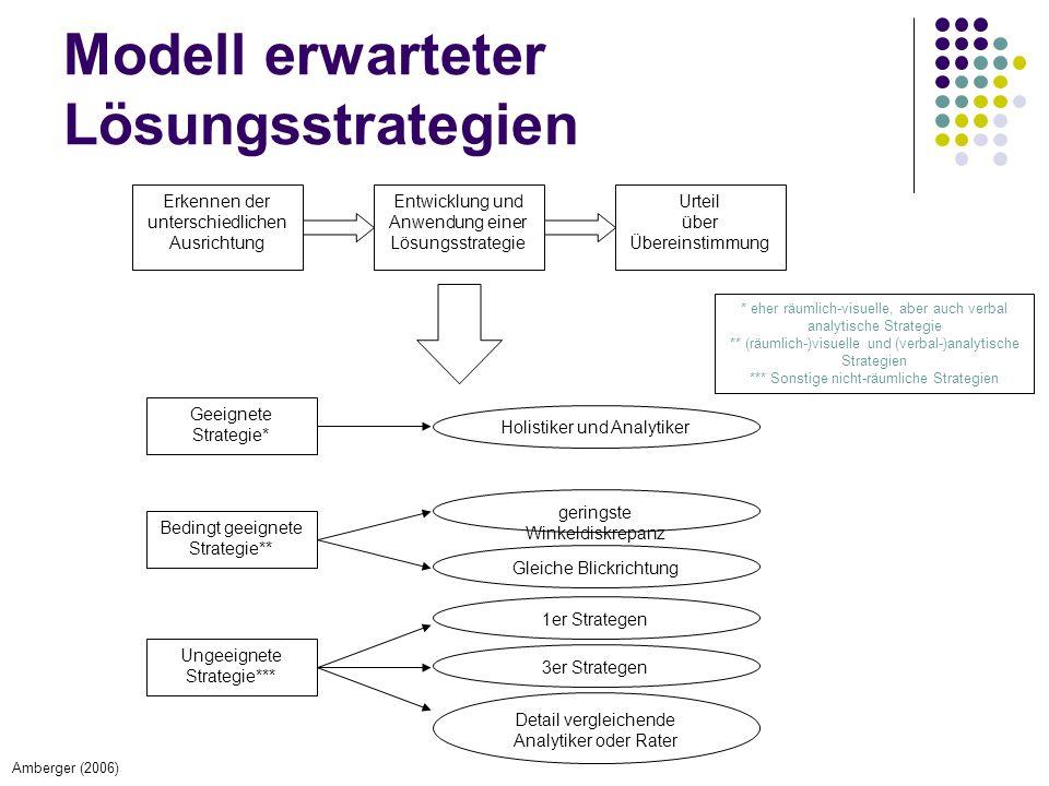 Modell erwarteter Lösungsstrategien Geeignete Strategie* Bedingt geeignete Strategie** Ungeeignete Strategie*** geringste Winkeldiskrepanz Gleiche Bli