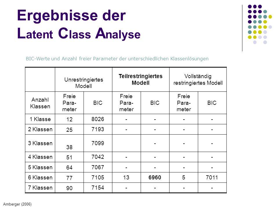 Ergebnisse der L atent C lass A nalyse BIC-Werte und Anzahl freier Parameter der unterschiedlichen Klassenlösungen Unrestringiertes Modell Teilrestringiertes Modell Vollständig restringiertes Modell Anzahl Klassen Freie Para- meter BIC Freie Para- meter BIC Freie Para- meter BIC 1 Klasse 12 8026---- 2 Klassen 25 7193---- 3 Klassen 38 7099--- 4 Klassen 51 7042---- 5 Klassen 64 7067---- 6 Klassen 77 710513696057011 7 Klassen 90 7154---- Amberger (2006)