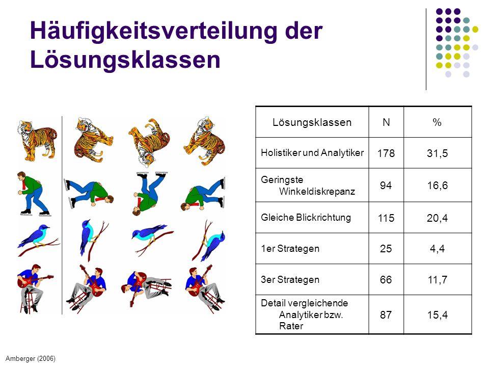 Häufigkeitsverteilung der Lösungsklassen LösungsklassenN% Holistiker und Analytiker 17831,5 Geringste Winkeldiskrepanz 9416,6 Gleiche Blickrichtung 11