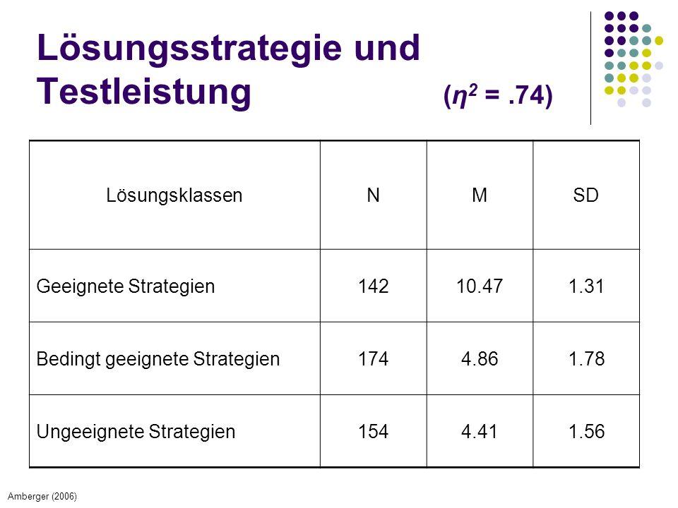 Lösungsstrategie und Testleistung (η 2 =.74) LösungsklassenNMSD Geeignete Strategien14210.471.31 Bedingt geeignete Strategien1744.861.78 Ungeeignete Strategien1544.411.56 Amberger (2006)