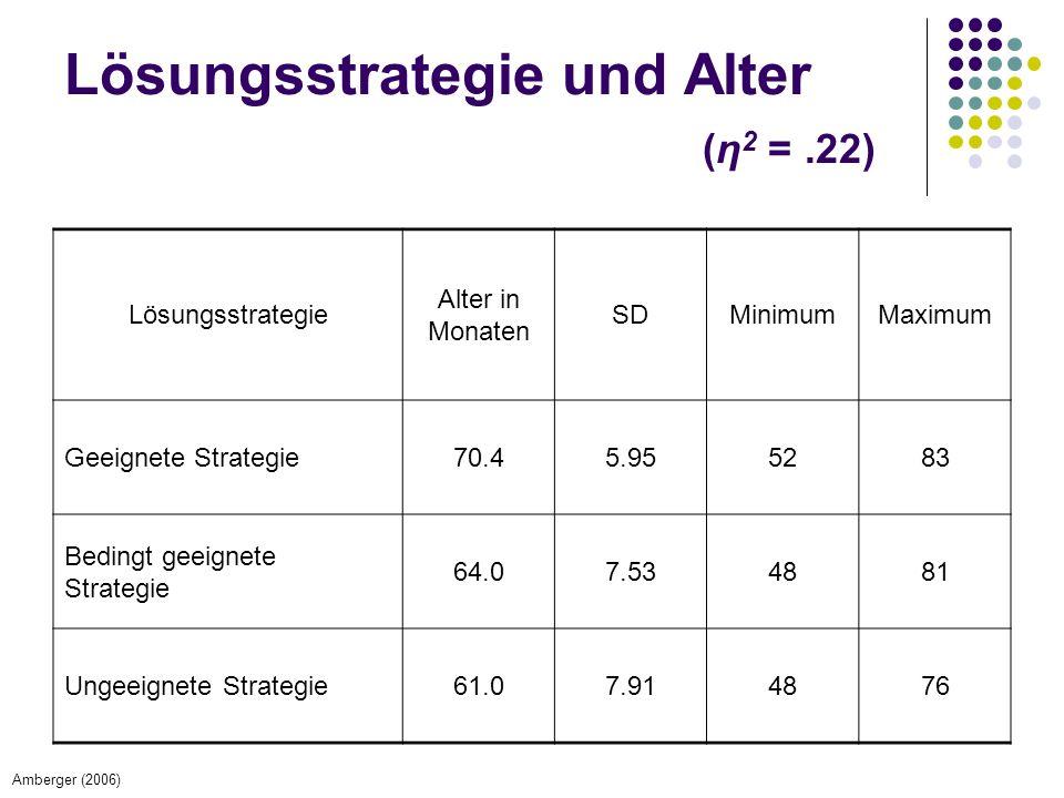 Lösungsstrategie und Alter (η 2 =.22) Lösungsstrategie Alter in Monaten SDMinimumMaximum Geeignete Strategie70.45.955283 Bedingt geeignete Strategie 64.07.534881 Ungeeignete Strategie61.07.914876 Amberger (2006)