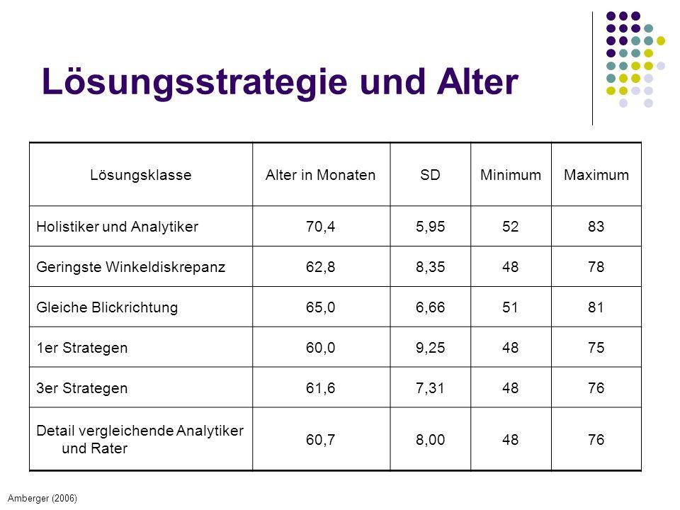 Lösungsstrategie und Alter LösungsklasseAlter in MonatenSDMinimumMaximum Holistiker und Analytiker70,45,955283 Geringste Winkeldiskrepanz62,88,354878 Gleiche Blickrichtung65,06,665181 1er Strategen60,09,254875 3er Strategen61,67,314876 Detail vergleichende Analytiker und Rater 60,78,004876 Amberger (2006)