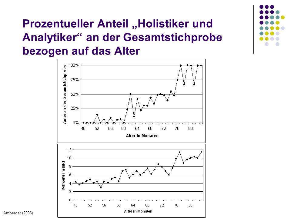 """Prozentueller Anteil """"Holistiker und Analytiker an der Gesamtstichprobe bezogen auf das Alter Amberger (2006)"""