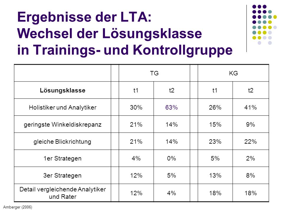 Ergebnisse der LTA: Wechsel der Lösungsklasse in Trainings- und Kontrollgruppe TGKG Lösungsklasset1t2t1t2 Holistiker und Analytiker30%63%26%41% geringste Winkeldiskrepanz21%14%15%9% gleiche Blickrichtung21%14%23%22% 1er Strategen4%0%5%2% 3er Strategen12%5%13%8% Detail vergleichende Analytiker und Rater 12%4%18% Amberger (2006)