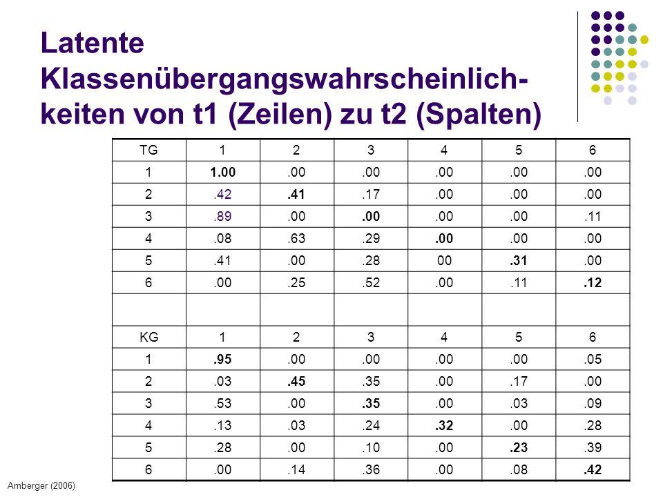 Latente Klassenübergangswahrscheinlich- keiten von t1 (Zeilen) zu t2 (Spalten) TG123456 11.00.00 2.42.41.17.00 3.89.00.11 4.08.63.29.00 5.41.00.2800.3