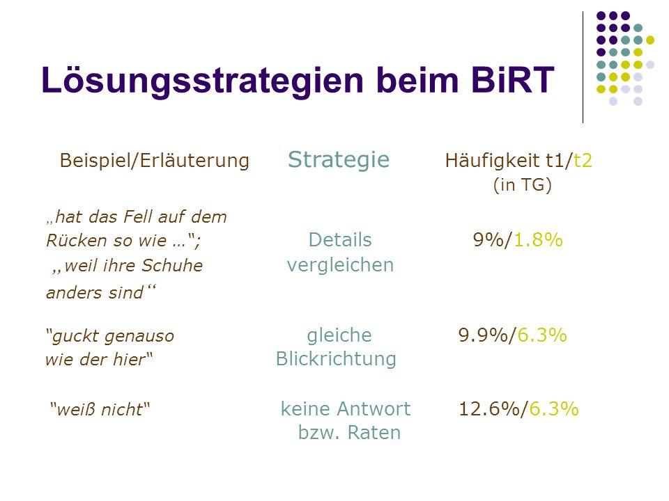"""Lösungsstrategien beim BiRT """" hat das Fell auf dem Rücken so wie … ; Details 9%/1.8% """" weil ihre Schuhe vergleichen anders sind Beispiel/Erläuterung Strategie Häufigkeit t1/t2 (in TG) guckt genauso gleiche 9.9%/6.3% wie der hier Blickrichtung weiß nicht keine Antwort 12.6%/6.3% bzw."""