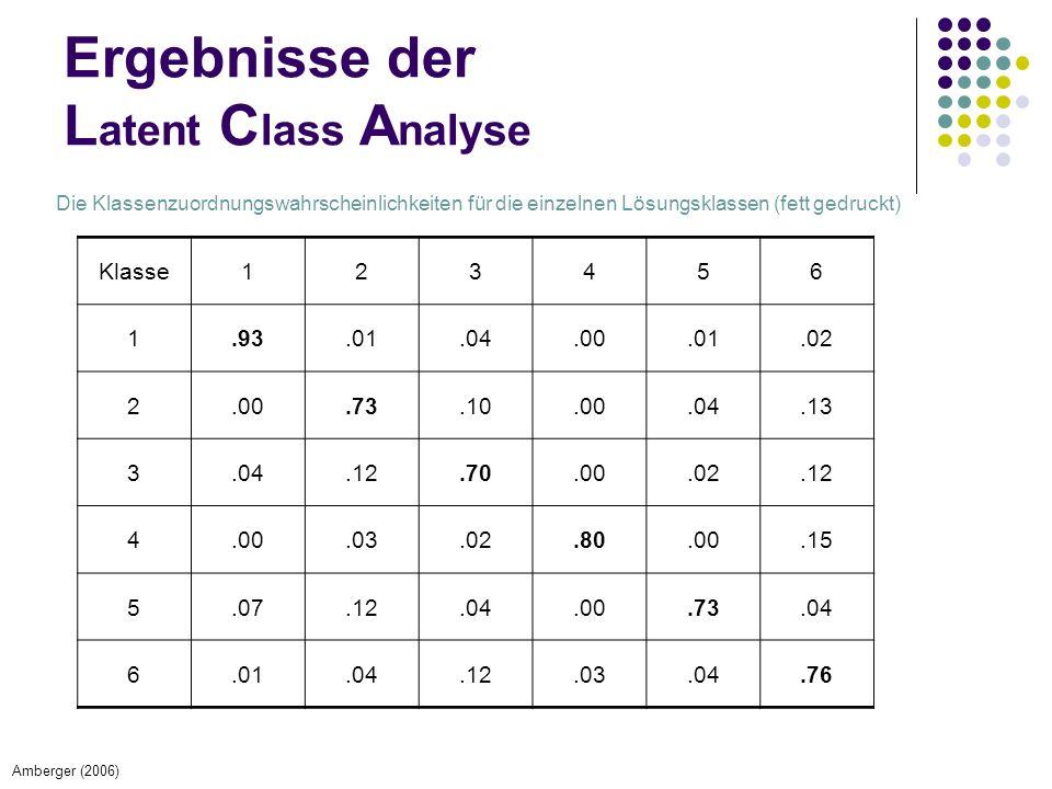 Klasse123456 1.93.01.04.00.01.02 2.00.73.10.00.04.13 3.04.12.70.00.02.12 4.00.03.02.80.00.15 5.07.12.04.00.73.04 6.01.04.12.03.04.76 Die Klassenzuordnungswahrscheinlichkeiten für die einzelnen Lösungsklassen (fett gedruckt) Ergebnisse der L atent C lass A nalyse Amberger (2006)