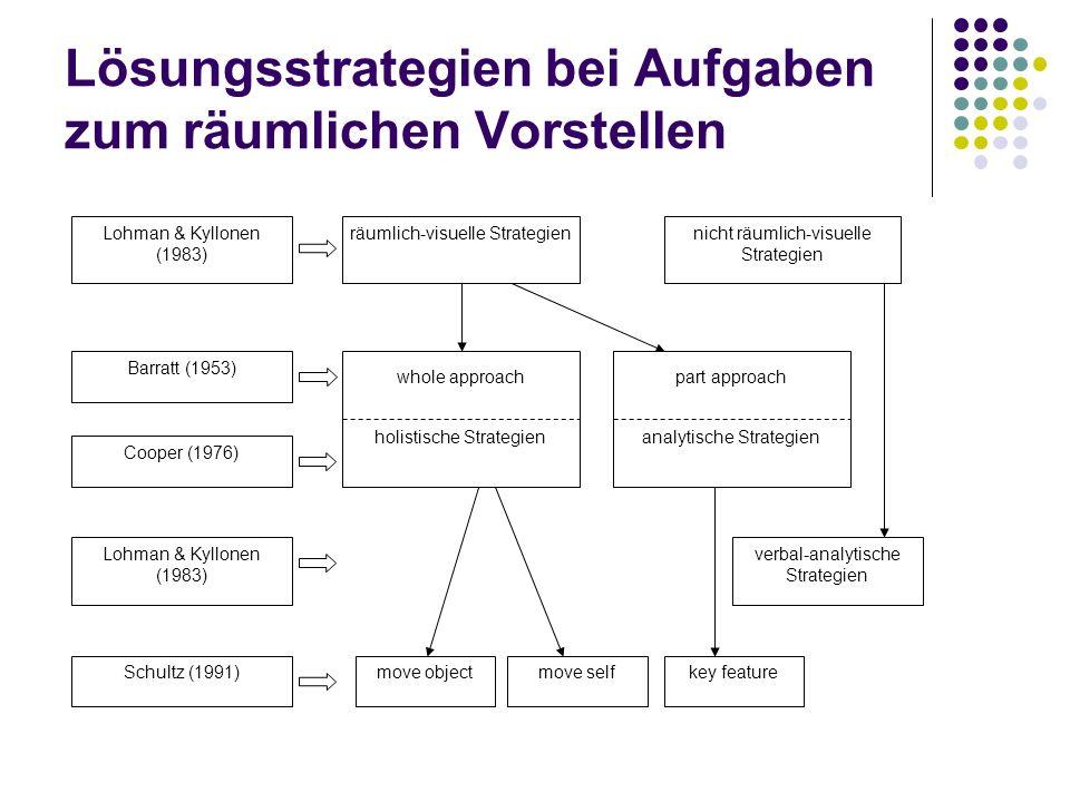 Lösungsstrategien bei Aufgaben zum räumlichen Vorstellen whole approach holistische Strategien Barratt (1953) Cooper (1976) Lohman & Kyllonen (1983) S