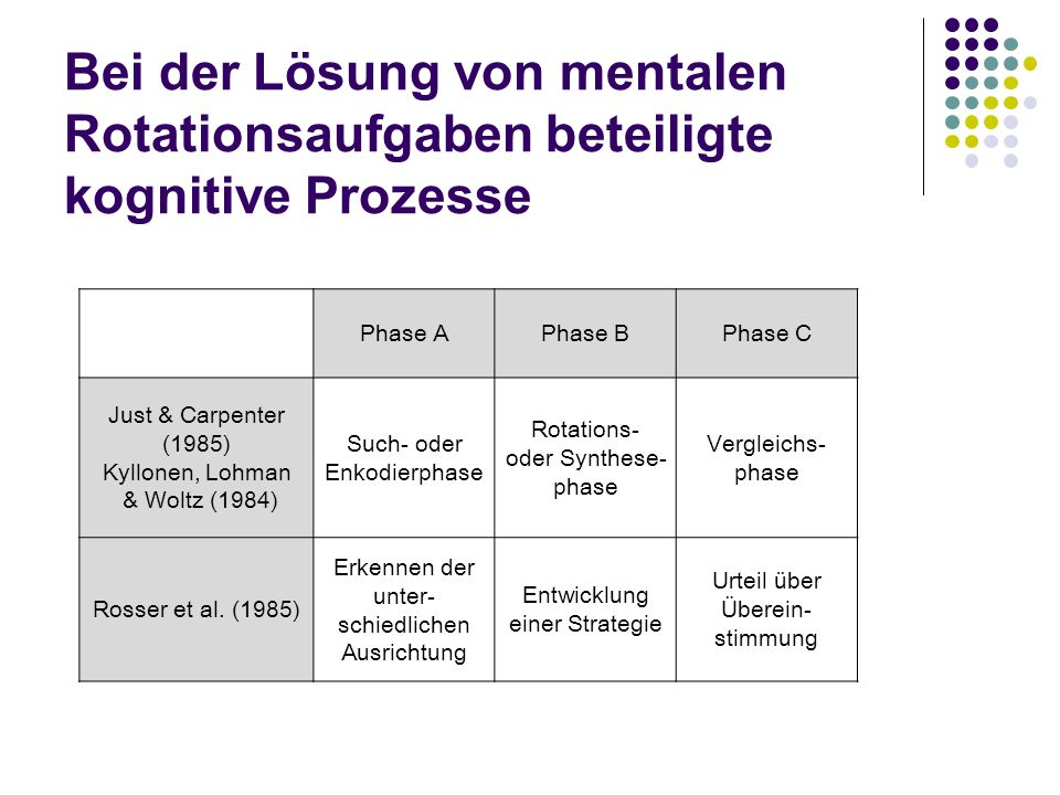 Bei der Lösung von mentalen Rotationsaufgaben beteiligte kognitive Prozesse Phase APhase BPhase C Just & Carpenter (1985) Kyllonen, Lohman & Woltz (1984) Such- oder Enkodierphase Rotations- oder Synthese- phase Vergleichs- phase Rosser et al.