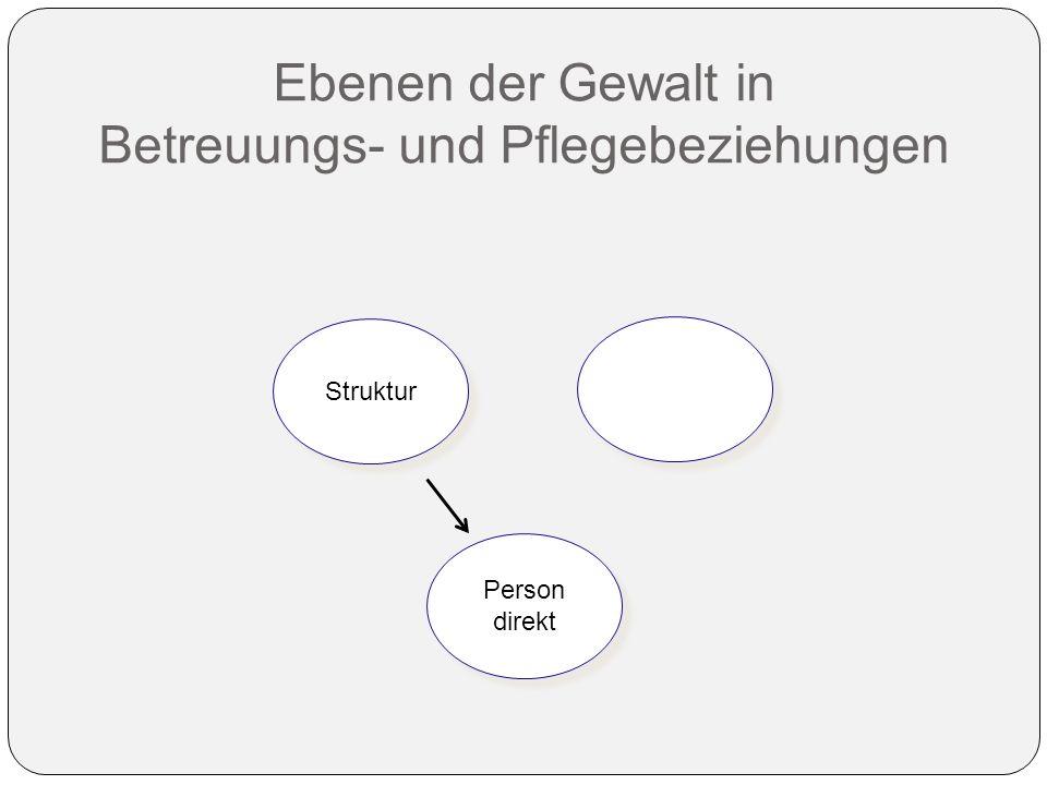 Ebenen der Gewalt in Betreuungs- und Pflegebeziehungen Struktur Person direkt Person direkt