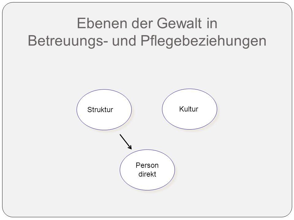 Ebenen der Gewalt in Betreuungs- und Pflegebeziehungen Struktur Kultur Person direkt Person direkt