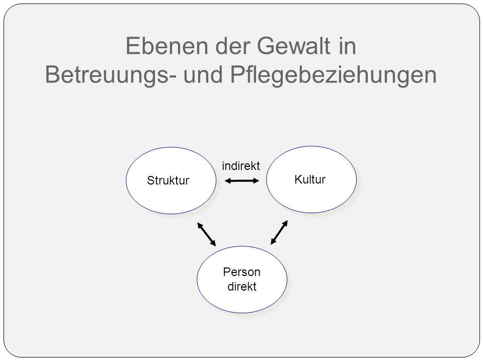 Ebenen der Gewalt in Betreuungs- und Pflegebeziehungen Struktur Kultur Person direkt Person direkt indirekt