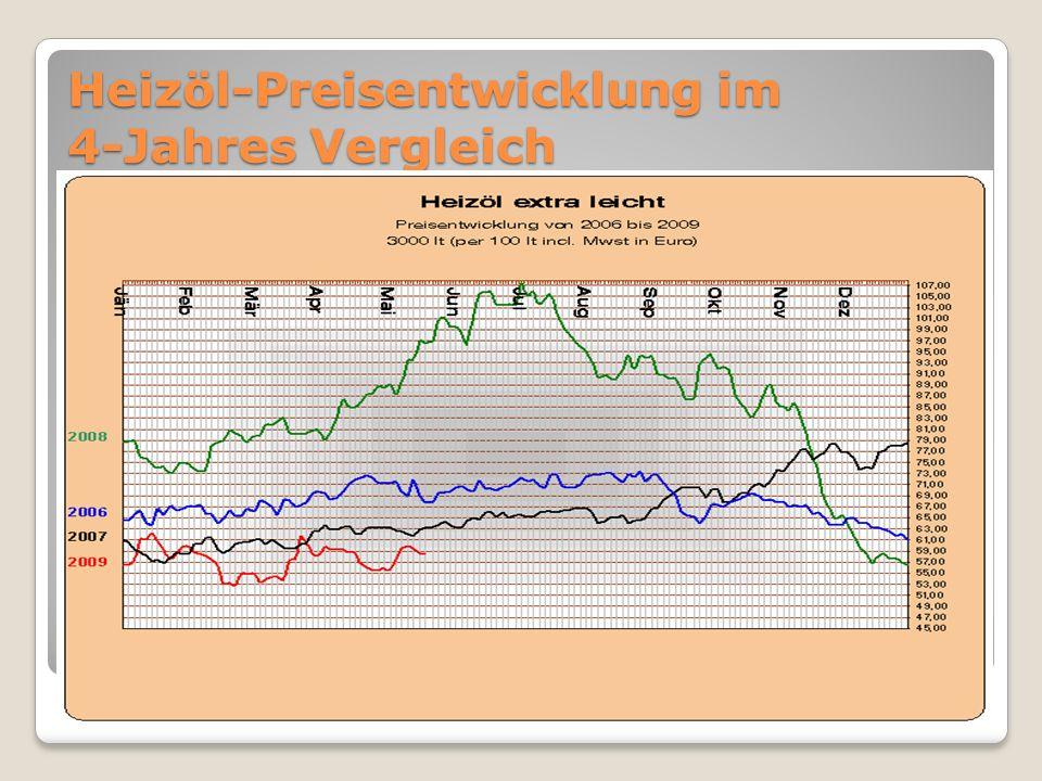 Heizöl-Preisentwicklung im 4-Jahres Vergleich