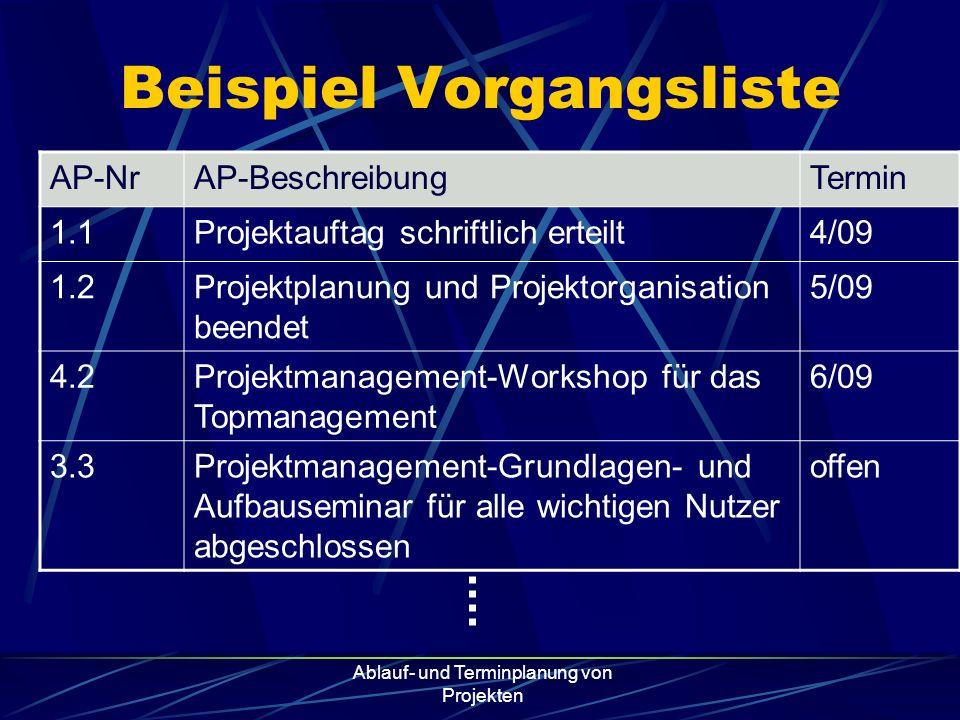 Ablauf- und Terminplanung von Projekten Beispiel Vorgangsliste AP-NrAP-BeschreibungTermin 1.1Projektauftag schriftlich erteilt4/09 1.2Projektplanung u