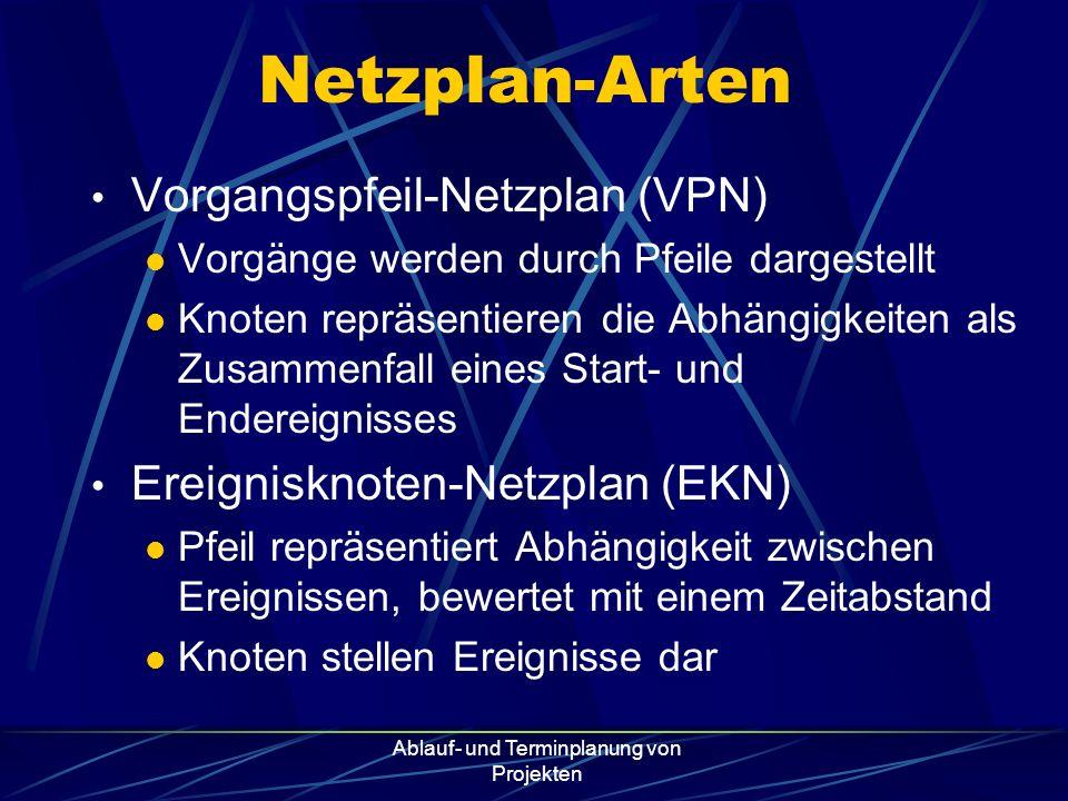 Ablauf- und Terminplanung von Projekten Netzplan-Arten Vorgangspfeil-Netzplan (VPN) Vorgänge werden durch Pfeile dargestellt Knoten repräsentieren die