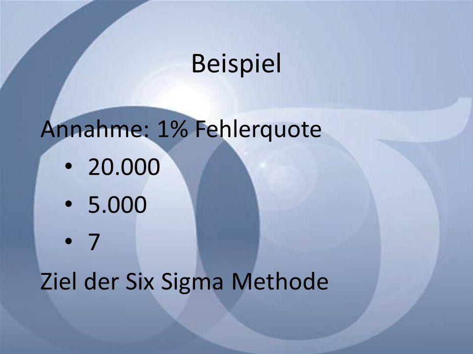 Beispiel Annahme: 1% Fehlerquote 20.000 5.000 7 Ziel der Six Sigma Methode