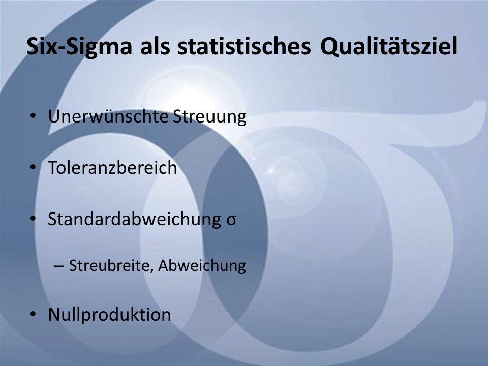 Six-Sigma als statistisches Qualitätsziel Unerwünschte Streuung Toleranzbereich Standardabweichung σ – Streubreite, Abweichung Nullproduktion