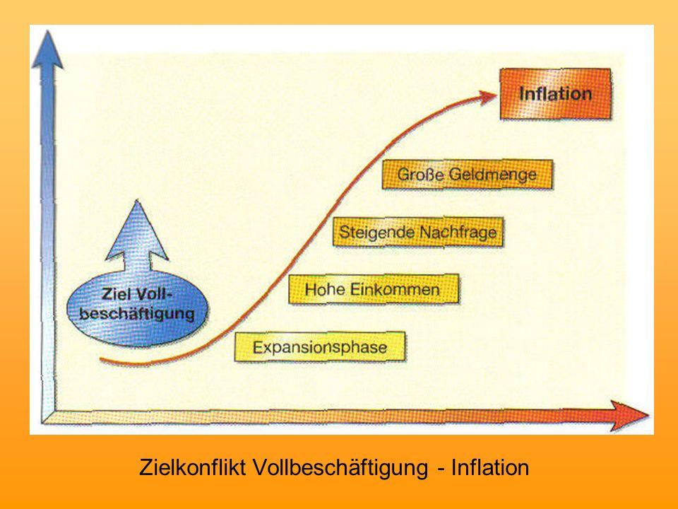 Zielkonflikt Vollbeschäftigung - Inflation