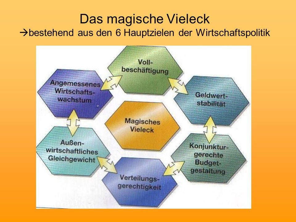 Das magische Vieleck  bestehend aus den 6 Hauptzielen der Wirtschaftspolitik