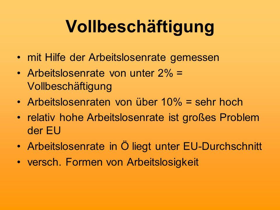 Entwicklung der Arbeitslosenquote in Österreich