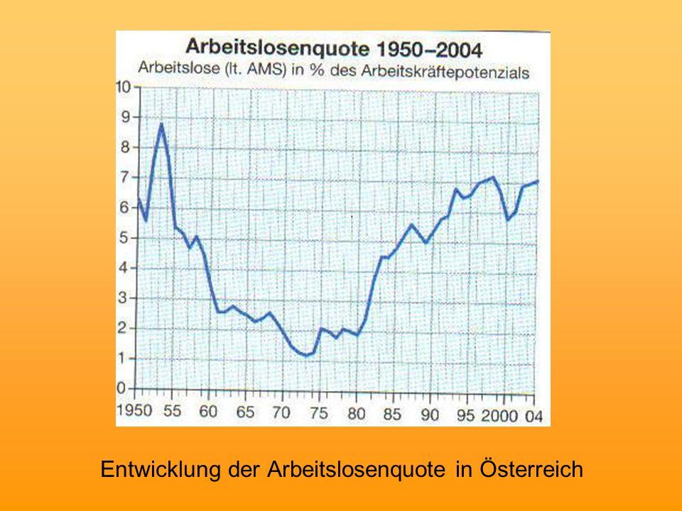Wirtschaftswachstum jährliches Wirtschaftswachstum wird am BIP Wirtschaftswachstum bewegt sich wellenförmig  Konjunktur Die Phasen des Konjunkturverlaufs: –Erholung –Stagnation –Rezession –Depression