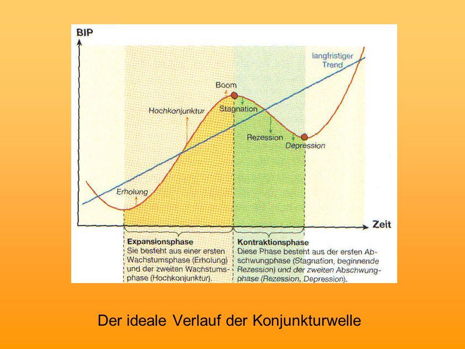 Der ideale Verlauf der Konjunkturwelle