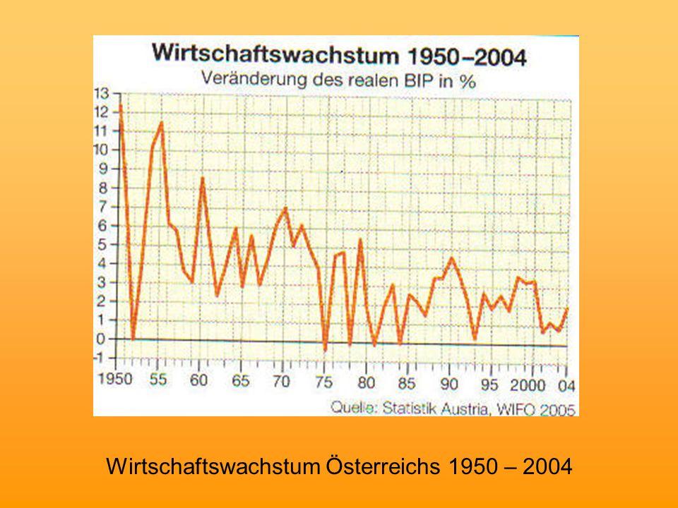 Wirtschaftswachstum Österreichs 1950 – 2004