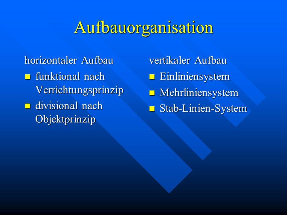 Formen der Organisation Aufbauorganisation Aufbauorganisation Matrixorganisation Matrixorganisation Projektorganisation Projektorganisation