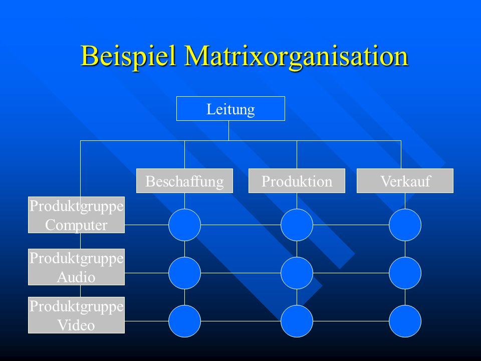Beispiel Matrixorganisation Leitung BeschaffungProduktionVerkauf Produktgruppe Computer Produktgruppe Audio Produktgruppe Video